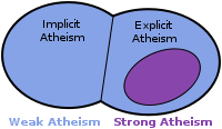 chart of atheism