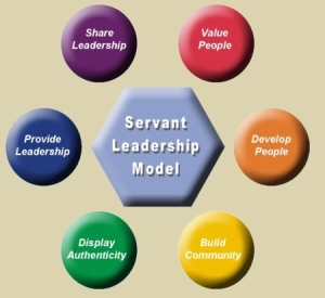 Are you servant leader?